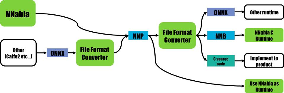 File format converter — Neural Network Libraries 1 0 0
